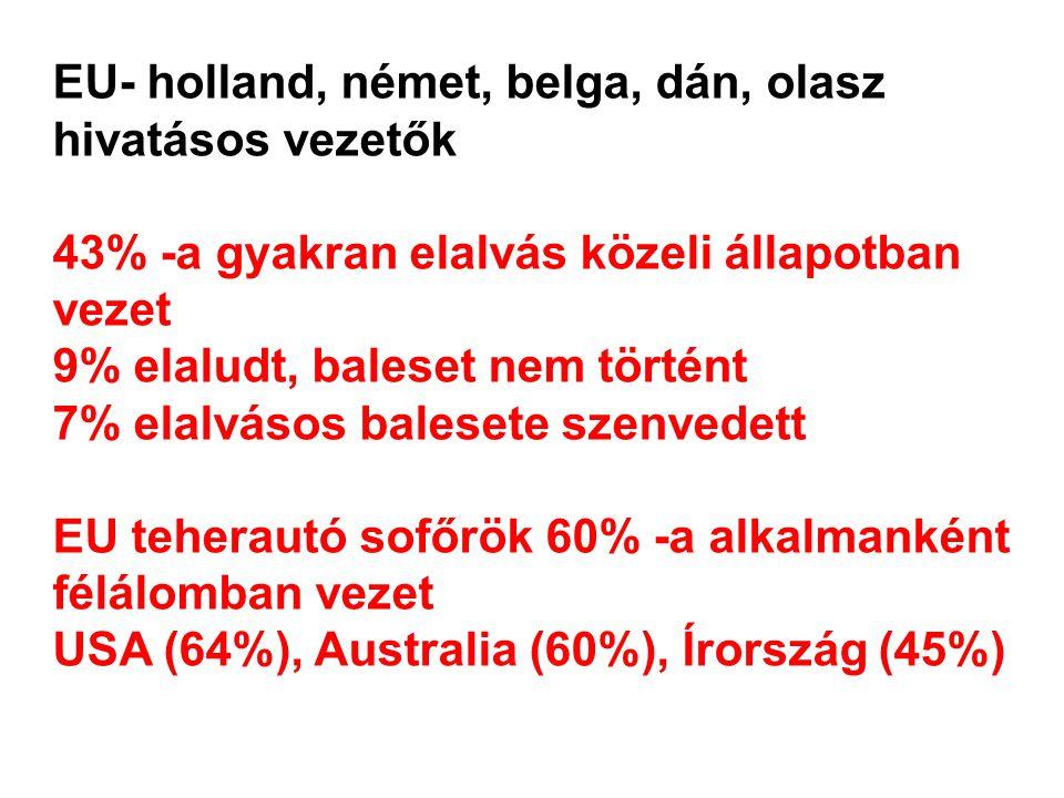 EU- holland, német, belga, dán, olasz hivatásos vezetők 43% -a gyakran elalvás közeli állapotban vezet 9% elaludt, baleset nem történt 7% elalvásos balesete szenvedett EU teherautó sofőrök 60% -a alkalmanként félálomban vezet USA (64%), Australia (60%), Írország (45%)