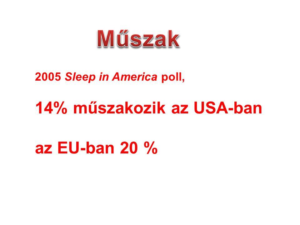 2005 Sleep in America poll, 14% műszakozik az USA-ban az EU-ban 20 %