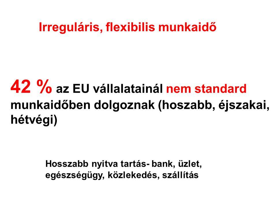 Irreguláris, flexibilis munkaidő 42 % az EU vállalatainál nem standard munkaidőben dolgoznak (hoszabb, éjszakai, hétvégi) Hosszabb nyitva tartás- bank