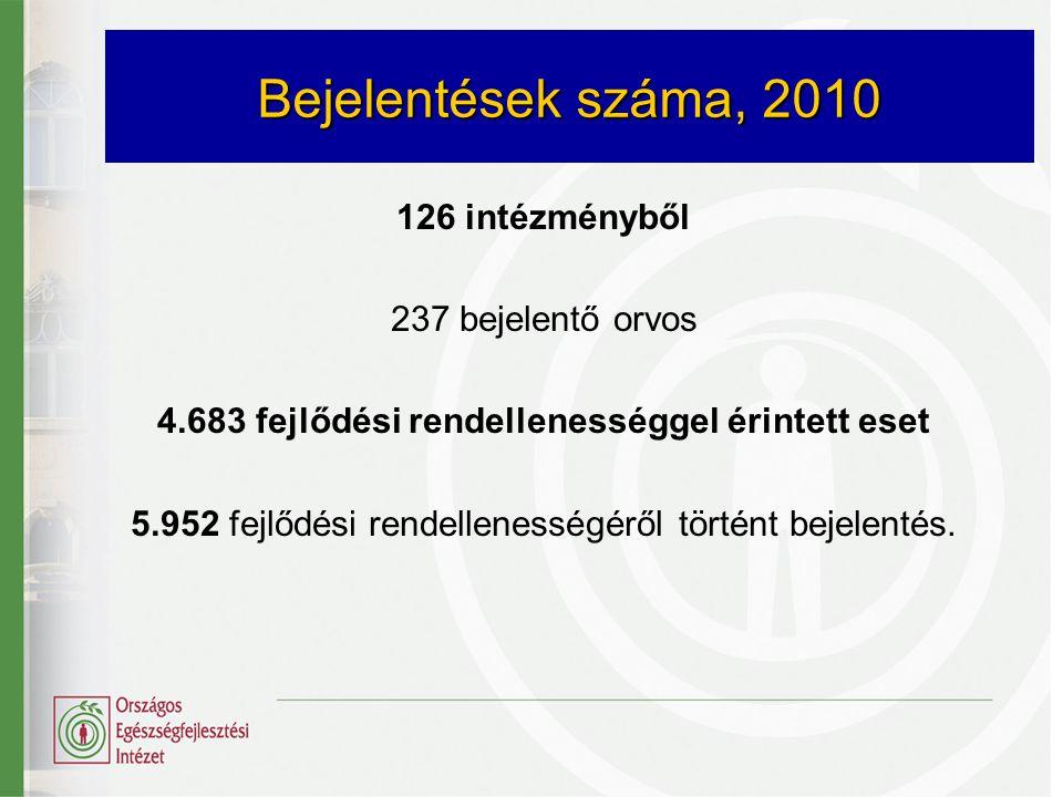 Bejelentések száma, 2010 126 intézményből 237 bejelentő orvos 4.683 fejlődési rendellenességgel érintett eset 5.952 fejlődési rendellenességéről törté