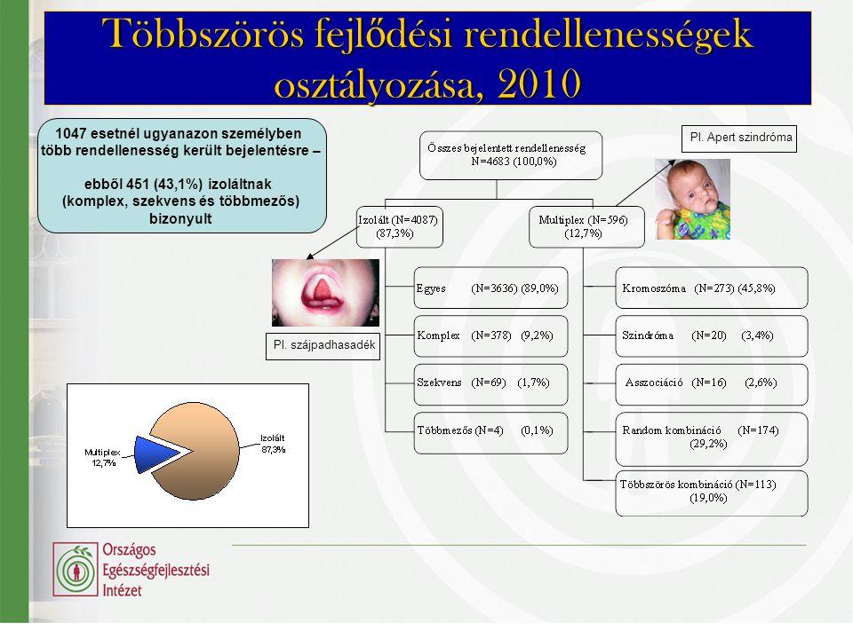 Leggyakoribb bejelentett veleszületett rendellenességek, 2010 Pitvari sövényhiány(389 eset, 4,29 ‰) Izolált komplex szív- és érrendszeri rendellenességek(298 eset, 3,28 ‰) Többszörös fejlődési rendellenességek(287 eset, 3,17 ‰) (beleértve a random kombinációkat) Hypospadiasis (281 eset, 3,10 ‰) Down-szindróma(188 eset, 2,08 ‰) Kamrai sövényhiány(171 eset, 1,88 ‰) Nem descendált here(151 eset, 1,67‰) Nyitott ductus arteriosus(117 eset, 1,29‰) Dongaláb(112 eset, 1,23‰)