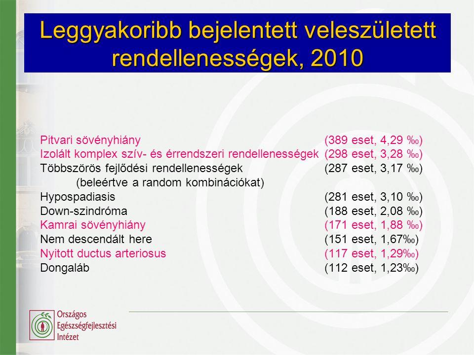 Leggyakoribb bejelentett veleszületett rendellenességek, 2010 Pitvari sövényhiány(389 eset, 4,29 ‰) Izolált komplex szív- és érrendszeri rendellenessé