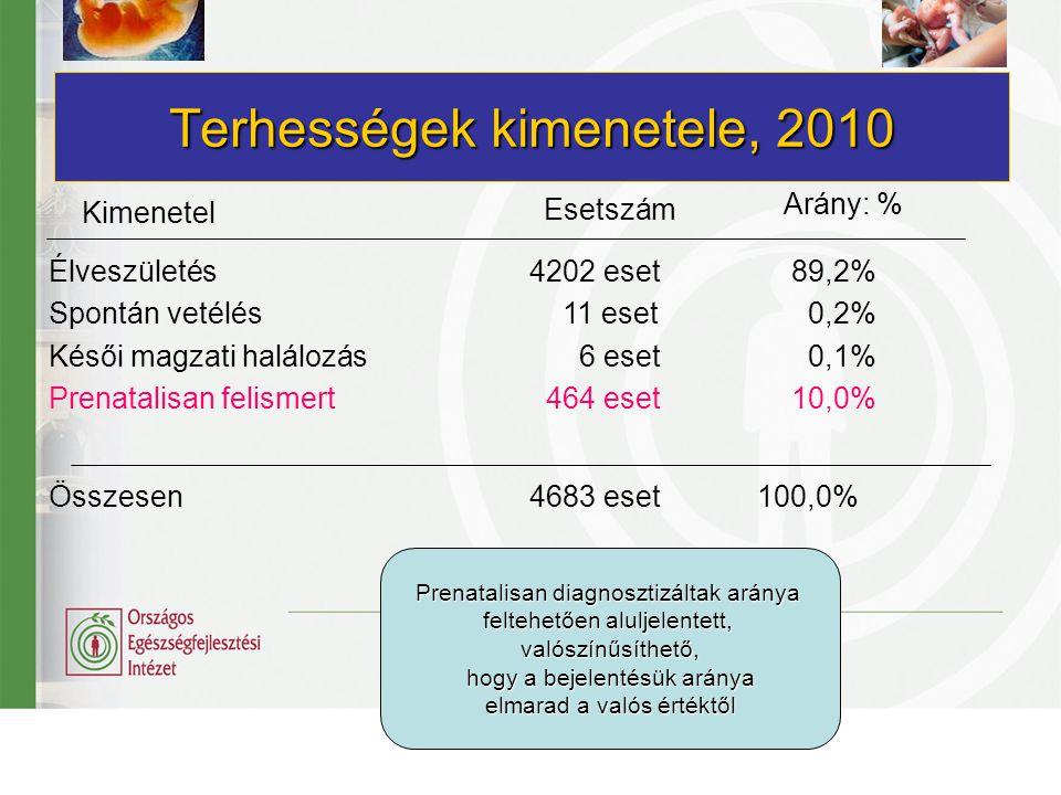 Terhességek kimenetele, 2010 Kimenetel Esetszám Arány: % Élveszületés 4202 eset89,2% Spontán vetélés 11 eset 0,2% Késői magzati halálozás 6 eset 0,1%