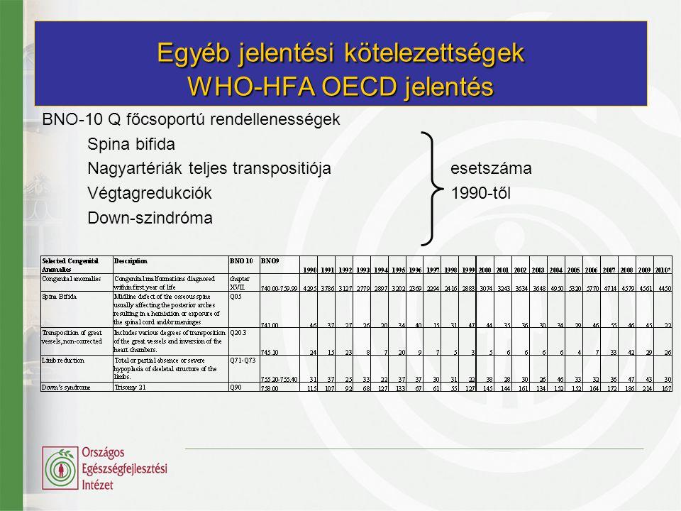 Egyéb jelentési kötelezettségek WHO-HFA OECD jelentés BNO-10 Q főcsoportú rendellenességek Spina bifida Nagyartériák teljes transpositiójaesetszáma Vé