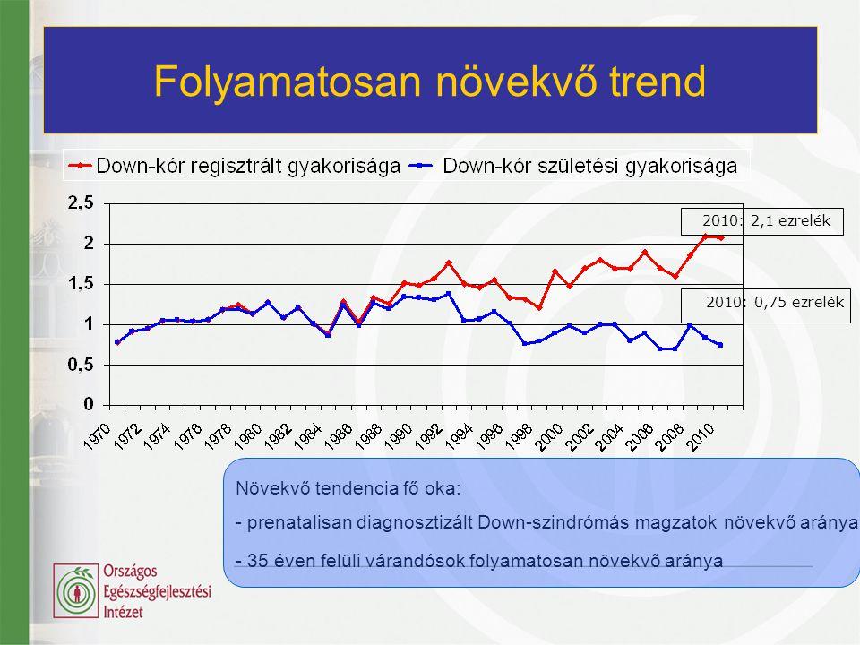 Folyamatosan növekvő trend 2010: 2,1 ezrelék 2010: 0,75 ezrelék Növekvő tendencia fő oka: - - prenatalisan diagnosztizált Down-szindrómás magzatok növ
