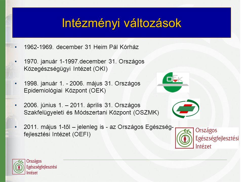 Intézményi változások •1962-1969. december 31 Heim Pál Kórház •1970. január 1-1997.december 31. Országos Közegészségügyi Intézet (OKI) •1998. január 1