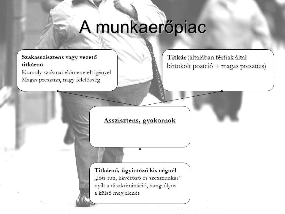 """A munkaerőpiac Szakasszisztens vagy vezető titkárnő Komoly szakmai előmenetelt igényel Magas presztízs, nagy felelősség Titkár (általában férfiak által birtokolt pozíció + magas presztízs) Asszisztens, gyakornok Titkárnő, ügyintéző kis cégnél """"lóti-futi, kávéfőző és szexmunkás nyílt a diszkrimináció, hangsúlyos a külső megjelenés"""