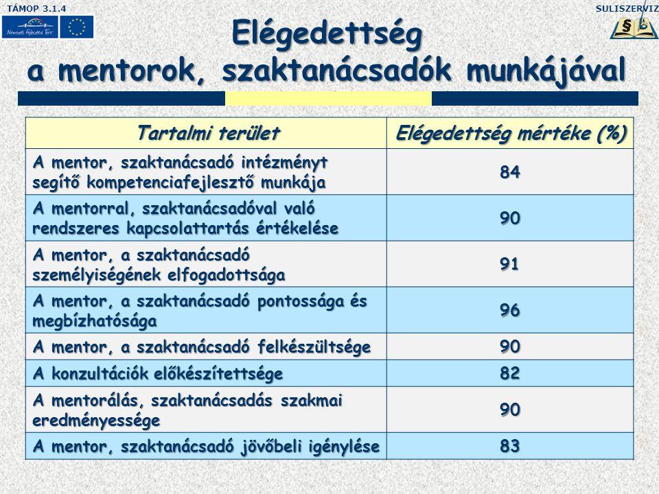 SULISZERVIZTÁMOP 3.1.4 Elégedettség a mentorok, szaktanácsadók munkájával Tartalmi terület Elégedettség mértéke (%) A mentor, szaktanácsadó intézményt segítő kompetenciafejlesztő munkája 84 A mentorral, szaktanácsadóval való rendszeres kapcsolattartás értékelése 90 A mentor, a szaktanácsadó személyiségének elfogadottsága 91 A mentor, a szaktanácsadó pontossága és megbízhatósága 96 A mentor, a szaktanácsadó felkészültsége 90 A konzultációk előkészítettsége 82 A mentorálás, szaktanácsadás szakmai eredményessége 90 A mentor, szaktanácsadó jövőbeli igénylése 83