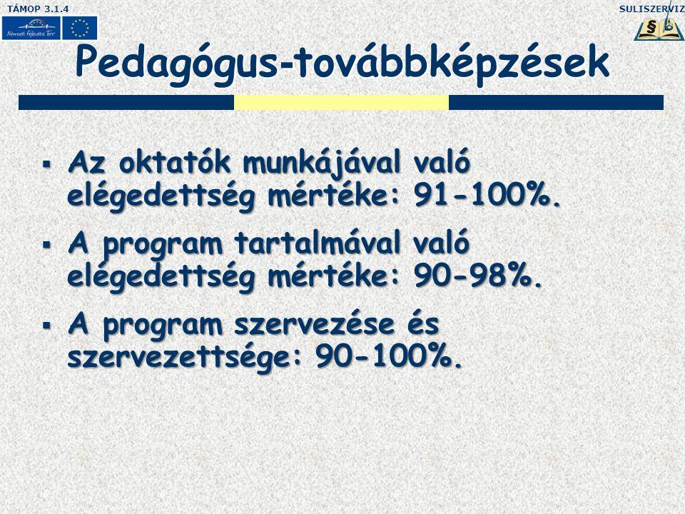 SULISZERVIZTÁMOP 3.1.4 Pedagógus - továbbképzések  Az oktatók munkájával való elégedettség mértéke: 91-100%.