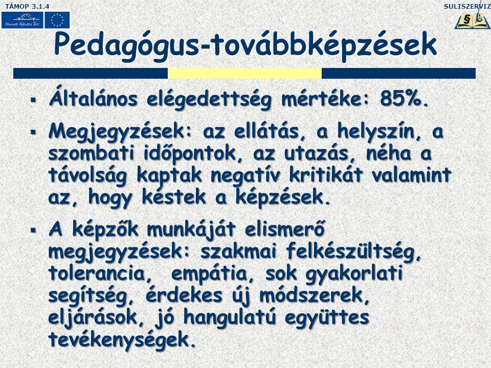 SULISZERVIZTÁMOP 3.1.4 Pedagógus - továbbképzések  Általános elégedettség mértéke: 85%.