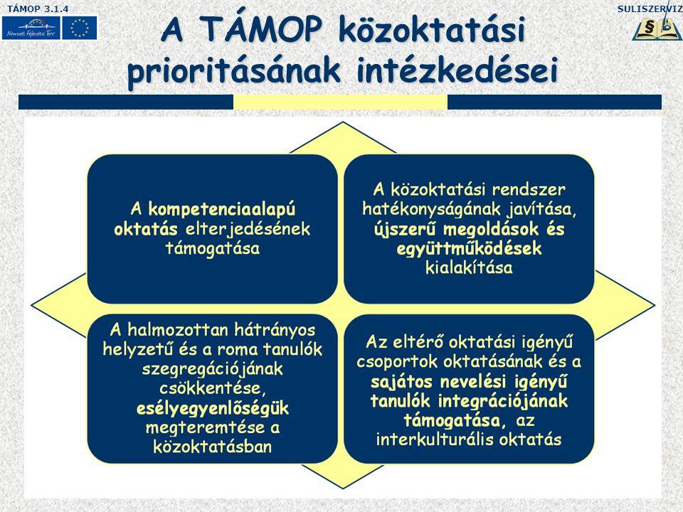 SULISZERVIZTÁMOP 3.1.4 3 Külső szolgáltatások igénybevétele  Akkreditált pedagógus-továbbképzések (kötelező, feltételtől függő és választható)  Szaktanácsadás, mentorálás (min.