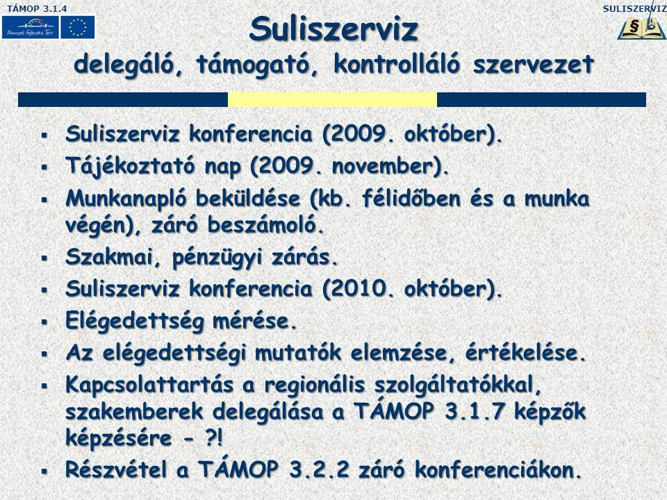 SULISZERVIZTÁMOP 3.1.4 6 Suliszerviz delegáló, támogató, kontrolláló szervezet  Suliszerviz konferencia (2009.