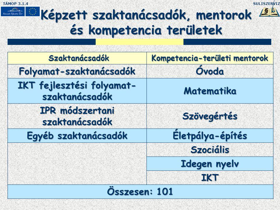 SULISZERVIZTÁMOP 3.1.4 Képzett szaktanácsadók, mentorok és kompetencia területek Szaktanácsadók Szaktanácsadók Kompetencia-területi mentorok Folyamat-szaktanácsadókÓvoda IKT fejlesztési folyamat- szaktanácsadók Matematika IPR módszertani szaktanácsadók Szövegértés Egyéb szaktanácsadók Életpálya-építés Szociális Idegen nyelv IKT Összesen: 101