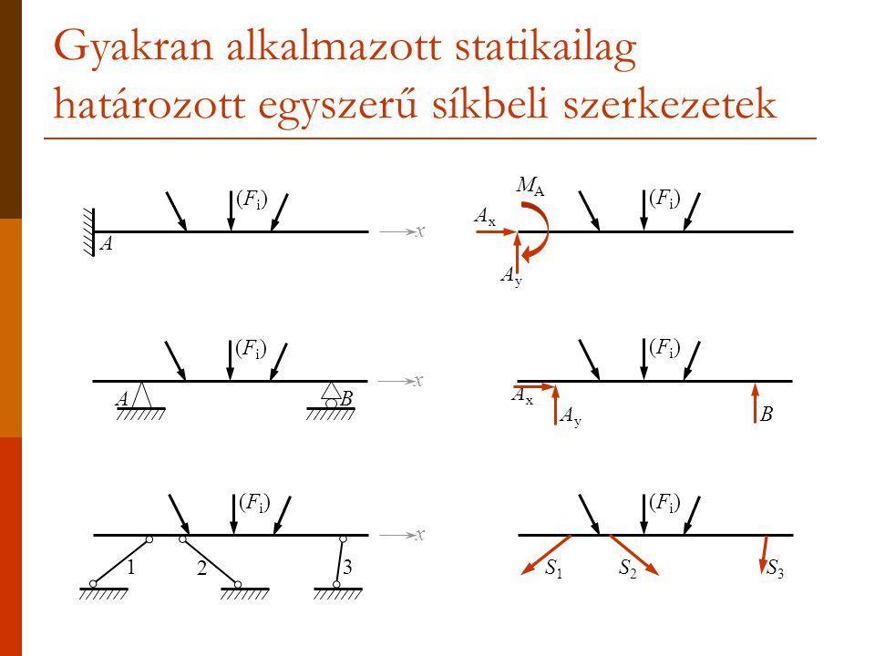 Gyakran alkalmazott statikailag határozott egyszerű síkbeli szerkezetek AB x (Fi)(Fi) A x (Fi)(Fi) AxAx B AyAy (Fi)(Fi) AxAx AyAy (Fi)(Fi) MAMA S2S2 S