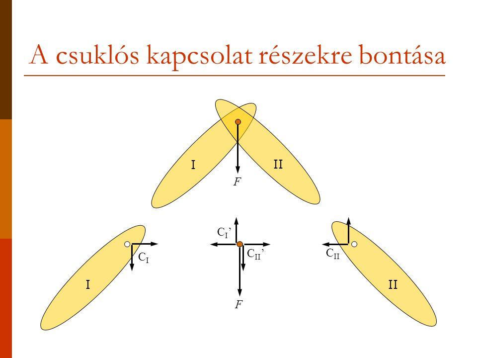 A csuklós kapcsolat részekre bontása I II I CICI CI'CI' C II C II ' FF