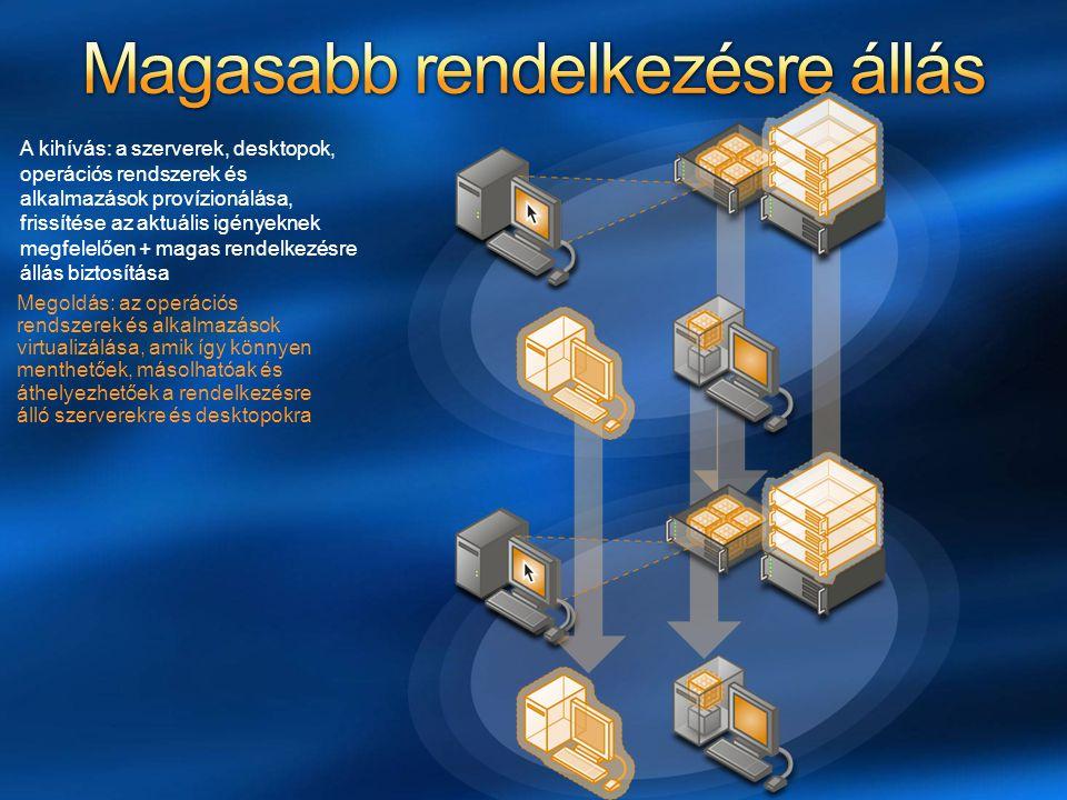 Megoldás: a Dynamic Systems Initiative – valós idejű átterhelés lehetősége, központosított felügyelettel A kihívás: Nem tudunk elég gyorsan reagálni a változó igényekre sem a szerverekkel, sem a desktopokkal