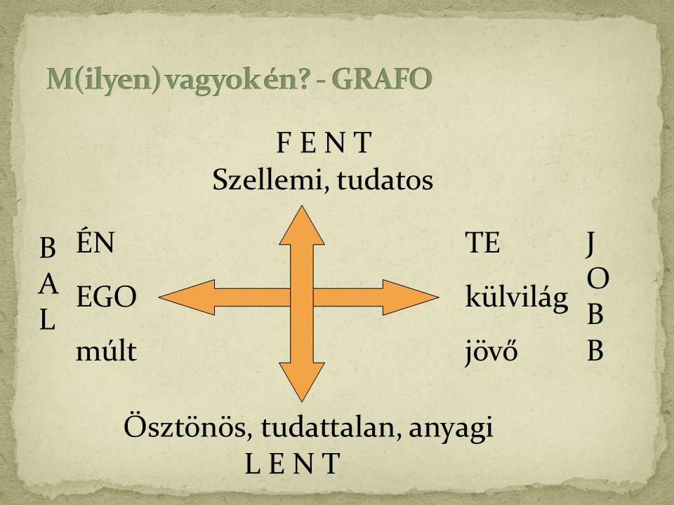 Szellemi, tudatos Ösztönös, tudattalan, anyagi ÉN EGO múlt TE külvilág jövő BALBAL JOBBJOBB F E N T L E N T