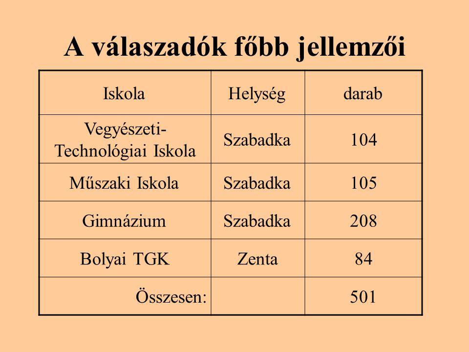 A válaszadók főbb jellemzői IskolaHelységdarab Vegyészeti- Technológiai Iskola Szabadka104 Műszaki IskolaSzabadka105 GimnáziumSzabadka208 Bolyai TGKZenta84 Összesen:501