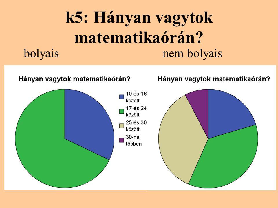 k5: Hányan vagytok matematikaórán? bolyaisnem bolyais