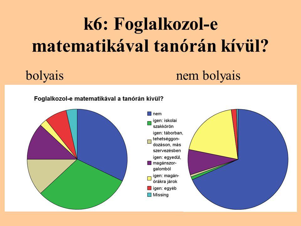k6: Foglalkozol-e matematikával tanórán kívül? bolyaisnem bolyais