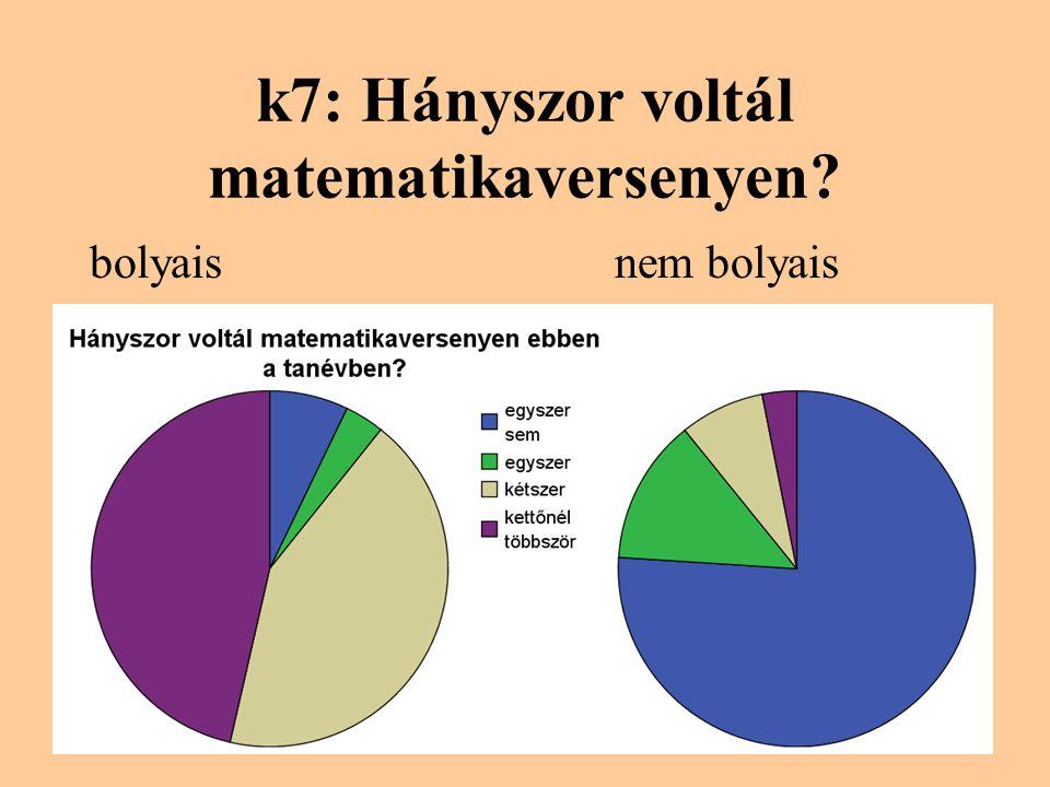 k7: Hányszor voltál matematikaversenyen? bolyaisnem bolyais
