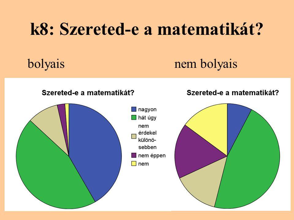 k8: Szereted-e a matematikát? bolyaisnem bolyais
