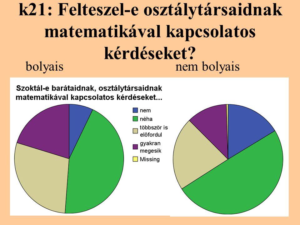 k21: Felteszel-e osztálytársaidnak matematikával kapcsolatos kérdéseket? bolyaisnem bolyais
