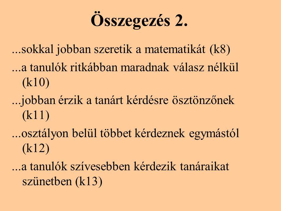 Összegezés 2....sokkal jobban szeretik a matematikát (k8)...a tanulók ritkábban maradnak válasz nélkül (k10)...jobban érzik a tanárt kérdésre ösztönzőnek (k11)...osztályon belül többet kérdeznek egymástól (k12)...a tanulók szívesebben kérdezik tanáraikat szünetben (k13)