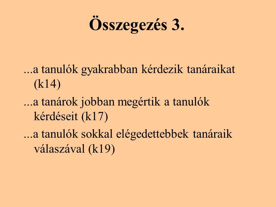 Összegezés 3....a tanulók gyakrabban kérdezik tanáraikat (k14)...a tanárok jobban megértik a tanulók kérdéseit (k17)...a tanulók sokkal elégedettebbek tanáraik válaszával (k19)