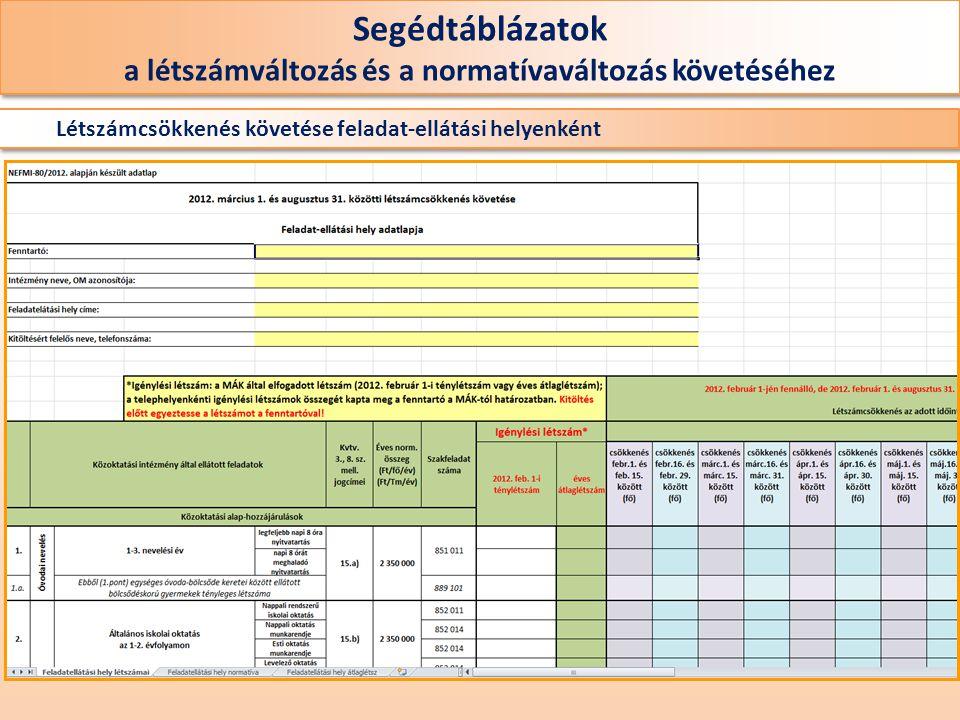 Létszámcsökkenés követése feladat-ellátási helyenként Segédtáblázatok a létszámváltozás és a normatívaváltozás követéséhez