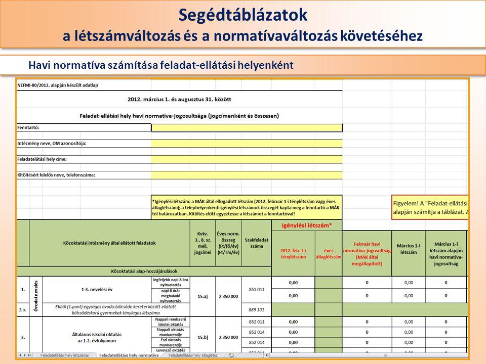 Havi normatíva számítása feladat-ellátási helyenként Segédtáblázatok a létszámváltozás és a normatívaváltozás követéséhez