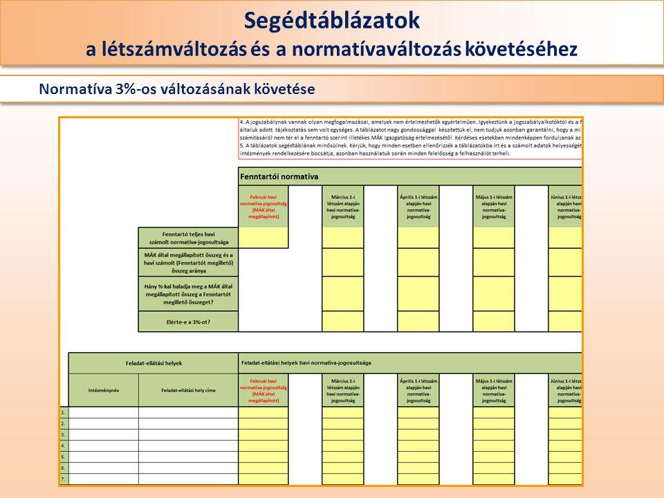 Normatíva 3%-os változásának követése Segédtáblázatok a létszámváltozás és a normatívaváltozás követéséhez