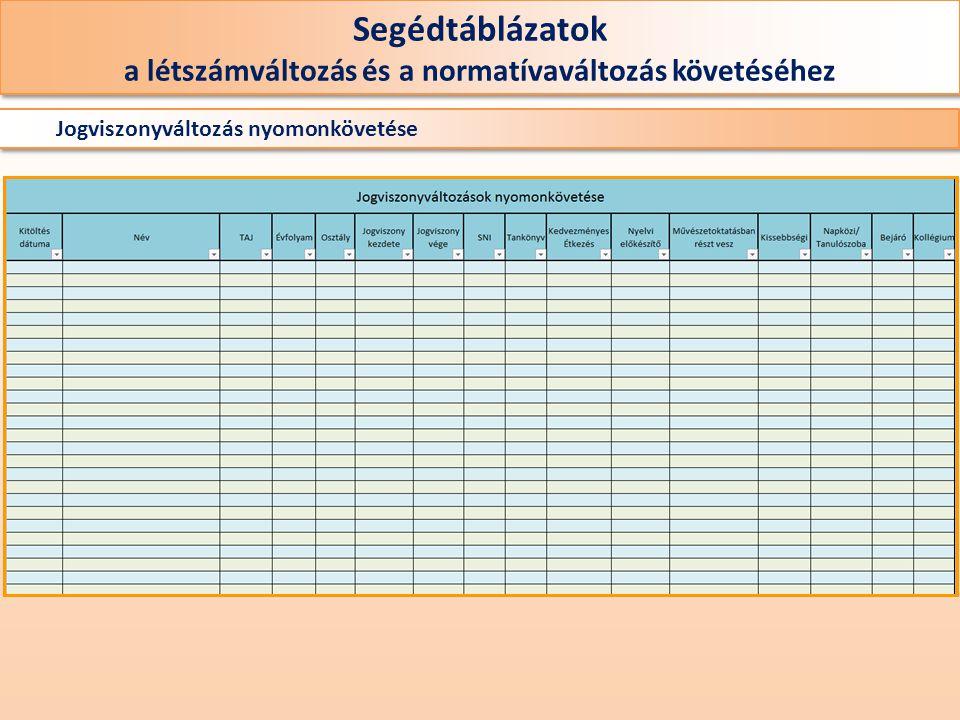 Jogviszonyváltozás nyomonkövetése Segédtáblázatok a létszámváltozás és a normatívaváltozás követéséhez