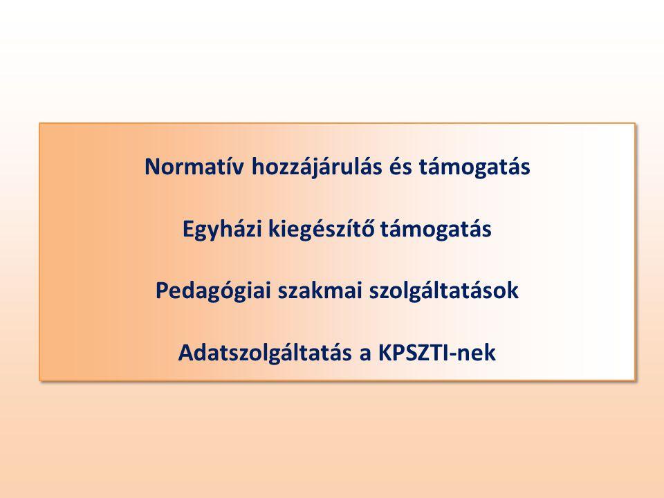 Normatív hozzájárulás és támogatás Egyházi kiegészítő támogatás Pedagógiai szakmai szolgáltatások Adatszolgáltatás a KPSZTI-nek Normatív hozzájárulás