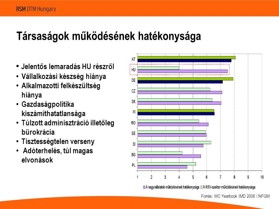 Társaságok működésének hatékonysága • Jelentős lemaradás HU részről • Vállalkozási készség hiánya • Alkalmazotti felkészültség hiánya • Gazdaságpoliti