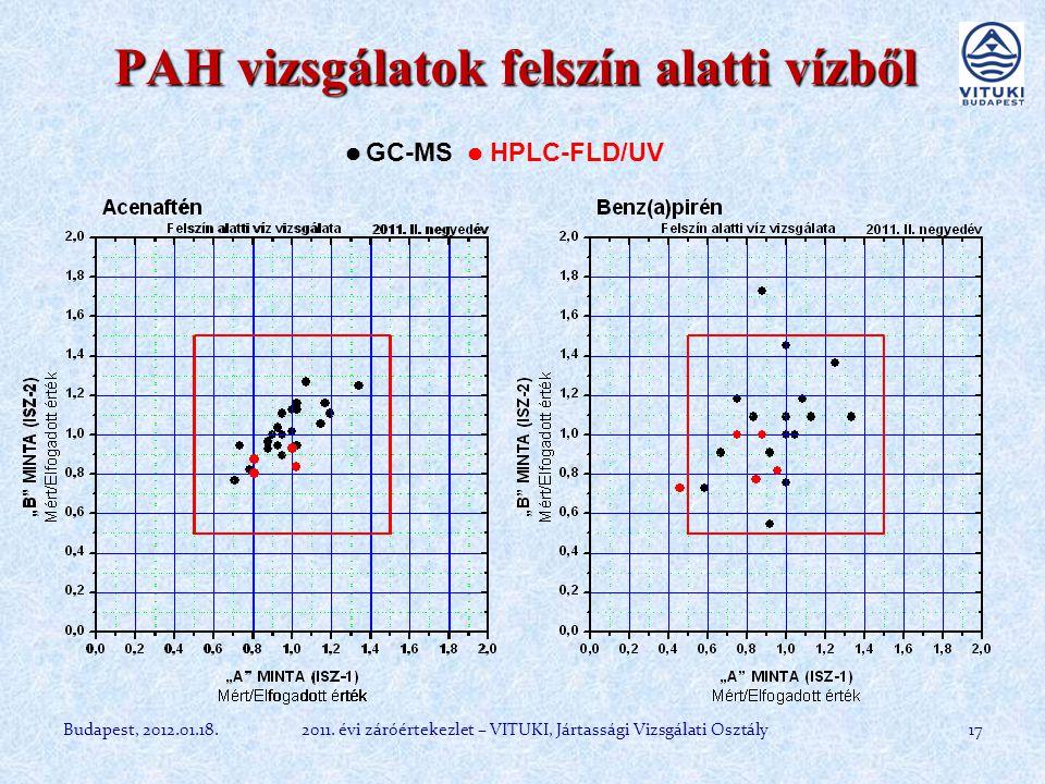 PAH vizsgálatok felszín alatti vízből 17Budapest, 2012.01.18.2011.