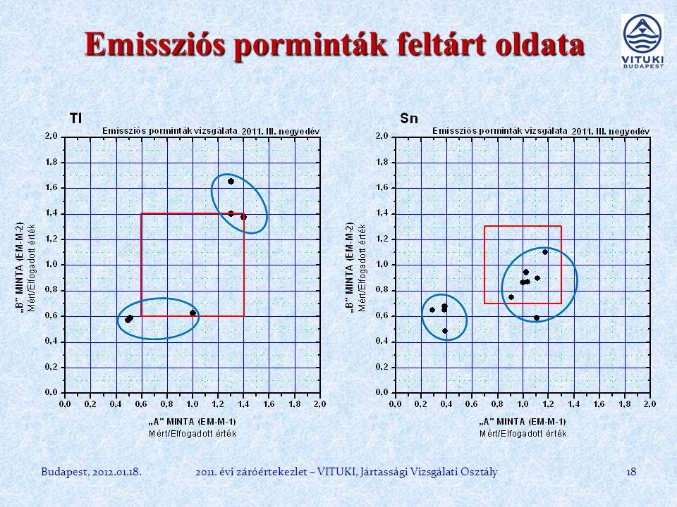 Emissziós porminták feltárt oldata 18Budapest, 2012.01.18.2011.