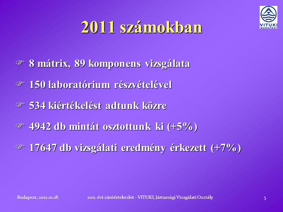 2011 számokban 5  8 mátrix, 89 komponens vizsgálata  150 laboratórium részvételével  534 kiértékelést adtunk közre  4942 db mintát osztottunk ki (+5%)  17647 db vizsgálati eredmény érkezett (+7%) Budapest, 2012.01.18.2011.