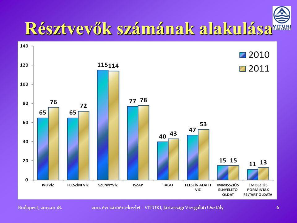 Résztvevők számának alakulása 6Budapest, 2012.01.18.2011.