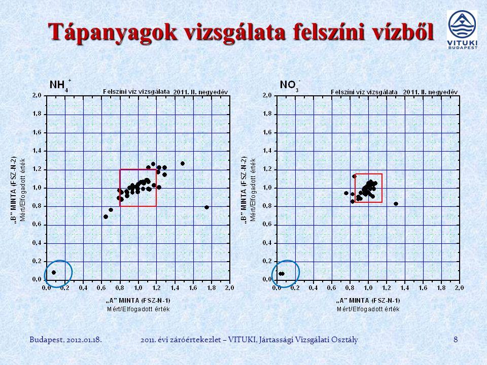 Tápanyagok vizsgálata felszíni vízből Budapest, 2012.01.18.82011.