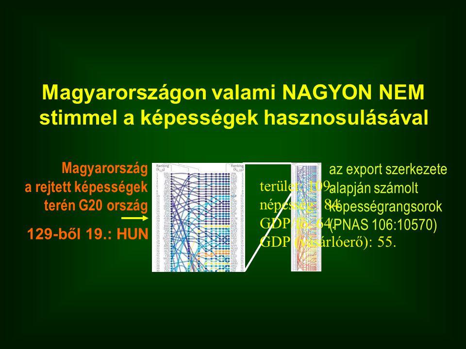 Magyarország a rejtett képességek terén G20 ország 129-ből 19.: HUN az export szerkezete alapján számolt képességrangsorok (PNAS 106:10570) Magyarországon valami NAGYON NEM stimmel a képességek hasznosulásával terület: 109.