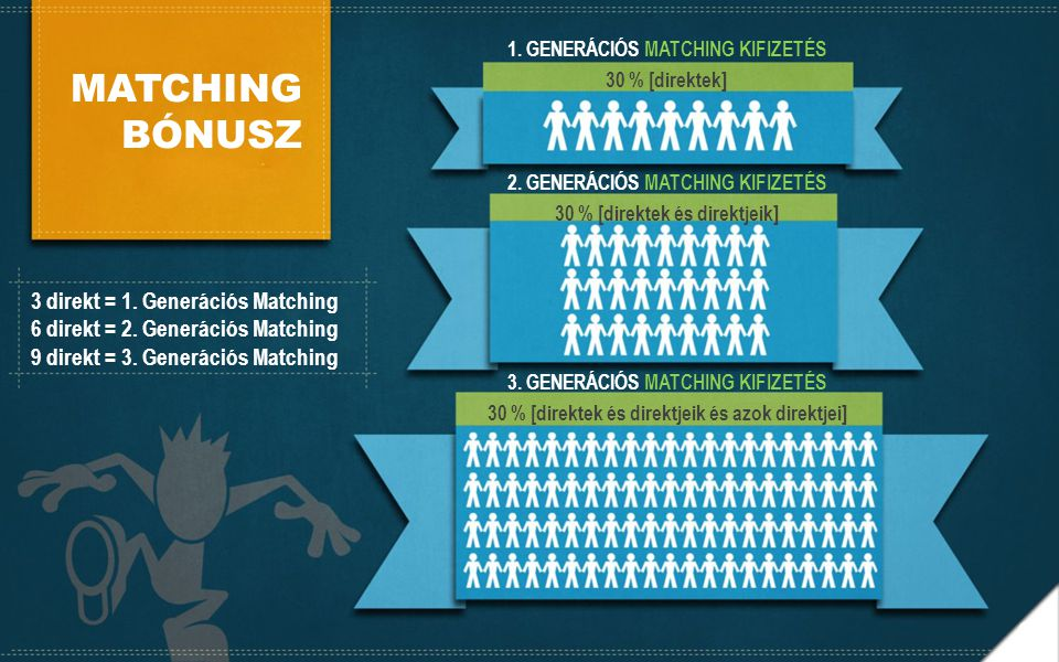 MATCHING BÓNUSZ 1. GENERÁCIÓS MATCHING KIFIZETÉS 30 % [direktek] 2. GENERÁCIÓS MATCHING KIFIZETÉS 30 % [direktek és direktjeik] 3. GENERÁCIÓS MATCHING