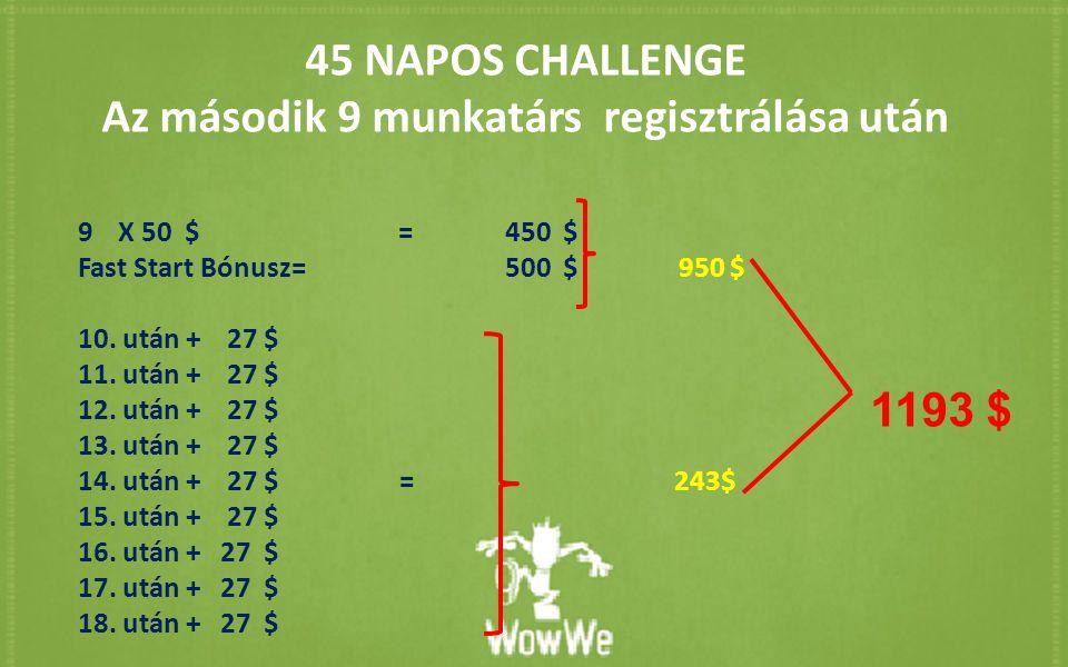 45 NAPOS CHALLENGE Az második 9 munkatárs regisztrálása után 9X 50 $=450 $ Fast Start Bónusz=500 $ 950 $ 10. után + 27 $ 11. után + 27 $ 12. után + 27