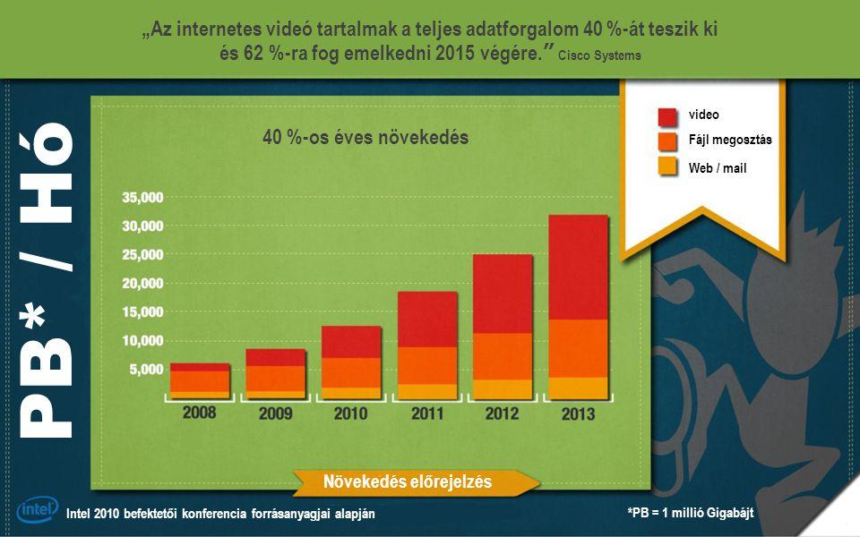"""""""Az internetes videó tartalmak a teljes adatforgalom 40 %-át teszik ki és 62 %-ra fog emelkedni 2015 végére. Cisco Systems 40 %-os éves növekedés video Fájl megosztás Web / mail Növekedés előrejelzés Intel 2010 befektetői konferencia forrásanyagjai alapján PB* / Hó *PB = 1 millió Gigabájt"""