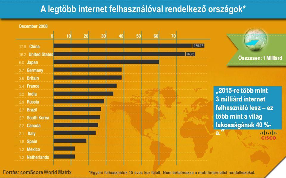 """A legtöbb internet felhasználóval rendelkező országok* """"2015-re több mint 3 milliárd internet felhasználó lesz – ez több mint a világ lakosságának 40 %- a. Összesen: 1 Milliárd Forrás: comScore World Matrix *Egyéni felhasználók 15 éves kor felett."""