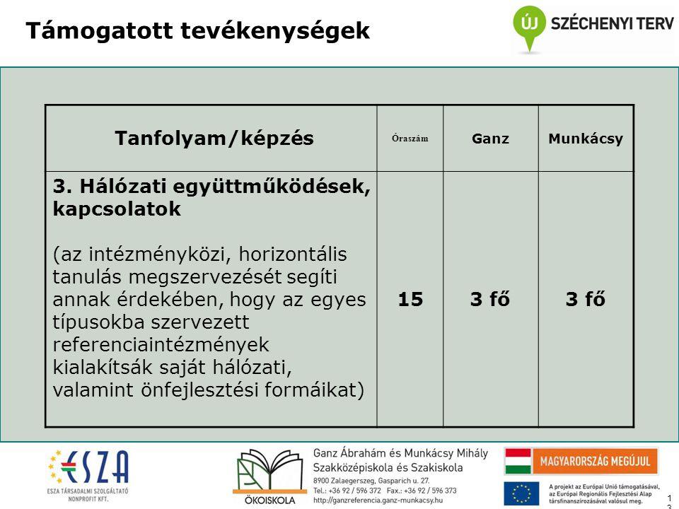 13 Támogatott tevékenységek Tanfolyam/képzés Óraszám GanzMunkácsy 3.