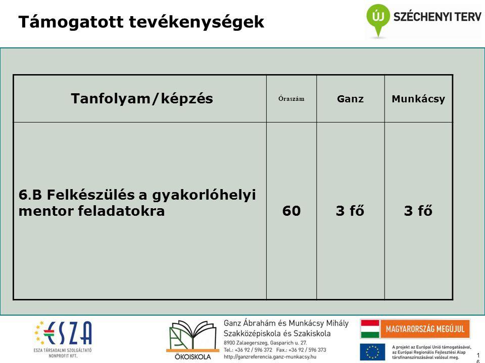 16 Támogatott tevékenységek Tanfolyam/képzés Óraszám GanzMunkácsy 6. B Felkészülés a gyakorlóhelyi mentor feladatokra603 fő