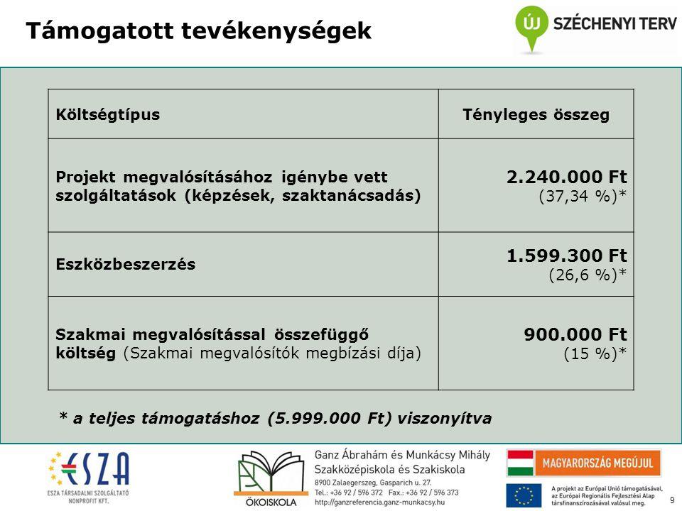 9 Támogatott tevékenységek KöltségtípusTényleges összeg Projekt megvalósításához igénybe vett szolgáltatások (képzések, szaktanácsadás) 2.240.000 Ft (37,34 %)* Eszközbeszerzés 1.599.300 Ft (26,6 %)* Szakmai megvalósítással összefüggő költség (Szakmai megvalósítók megbízási díja) 900.000 Ft (15 %)* * a teljes támogatáshoz (5.999.000 Ft) viszonyítva