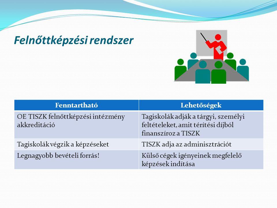 Felnőttképzési rendszer FenntarthatóLehetőségek OE TISZK felnőttképzési intézmény akkreditáció Tagiskolák adják a tárgyi, személyi feltételeket, amit