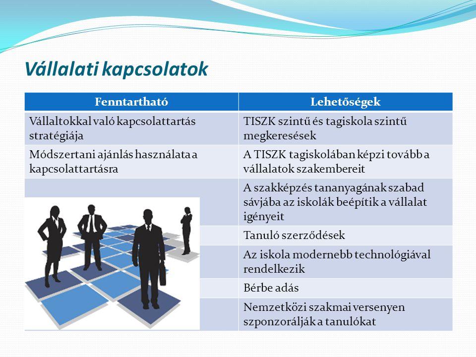 Vállalati kapcsolatok FenntarthatóLehetőségek Vállaltokkal való kapcsolattartás stratégiája TISZK szintű és tagiskola szintű megkeresések Módszertani